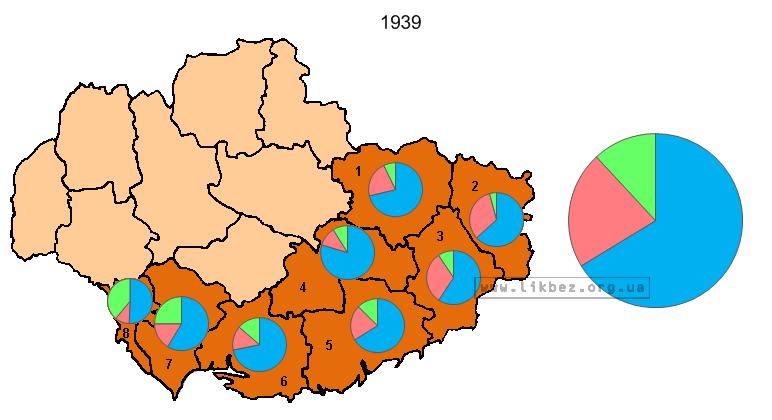 Соотношение украинцев, русских и других на Юго-Востоке по данным переписи.