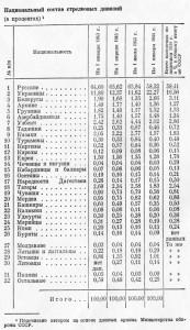 Артемьев А.П. Братский боевой союз народов СССР в Великой Отечественной войне. М, Мысль, 1975. С. 58