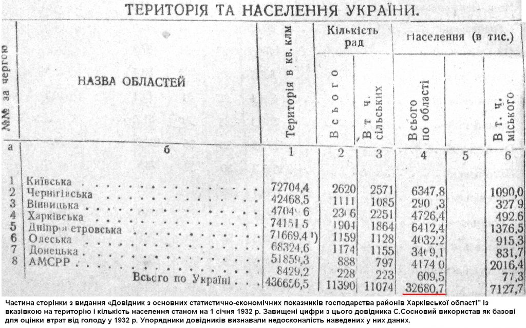 naselennya-na-1-sichnya-1932-r